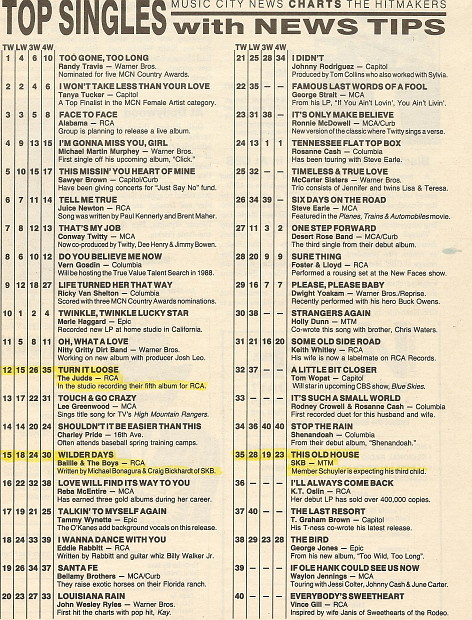 craig bickhardt archives On 1988 music charts
